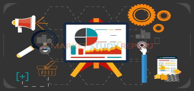 Automotive Software Platform Market Demand & Future Scope Including Top Players
